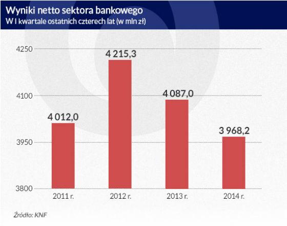 Wzrost gospodarczy zaczął pomagać bankom