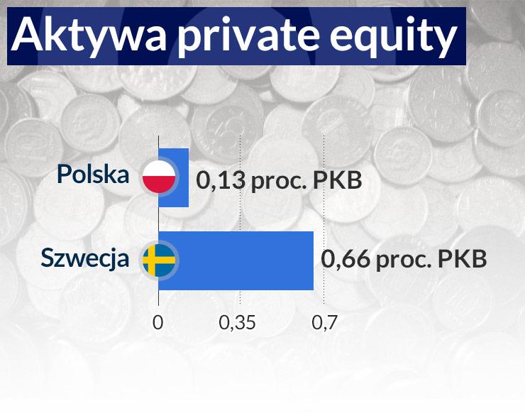 Nowe standardy dla private equity