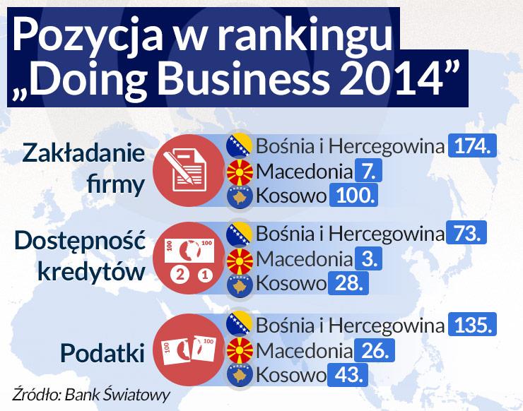 Korupcja i parytety zniechęcają inwestorów do Bośni