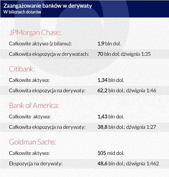 Zaangażowanie-banków-w-derywaty