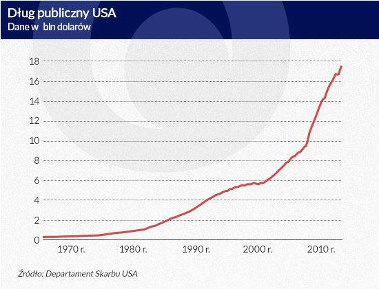 Dług-publiczny-USA