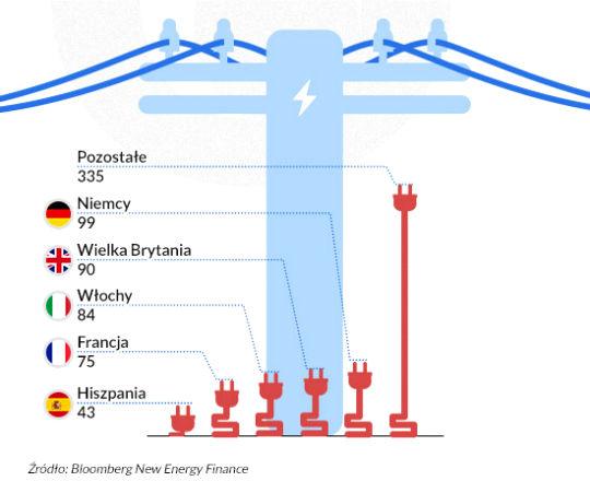 5,1 bln dol. świat zainwestuje w energetykę odnawialną