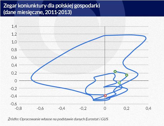 10 Zegar-koniunktury-dla-polskiej-gospodarki-