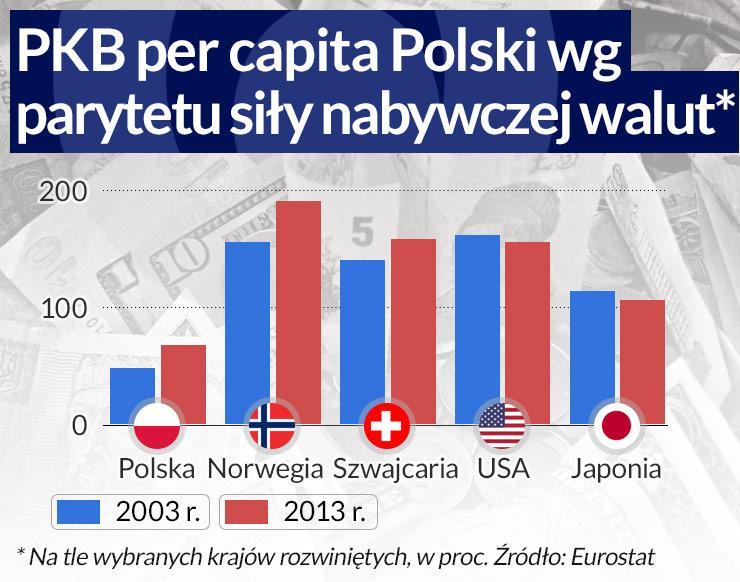 Polska w grupie liderów konwergencji