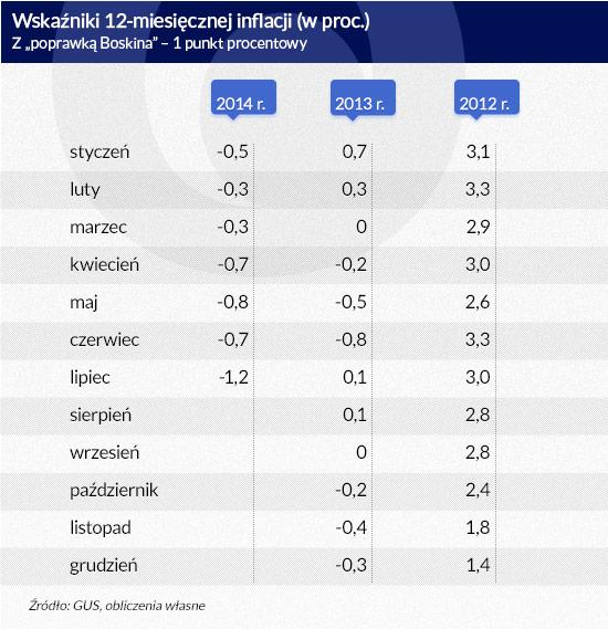 Wskaźniki-12-miesięcznej-inflacji