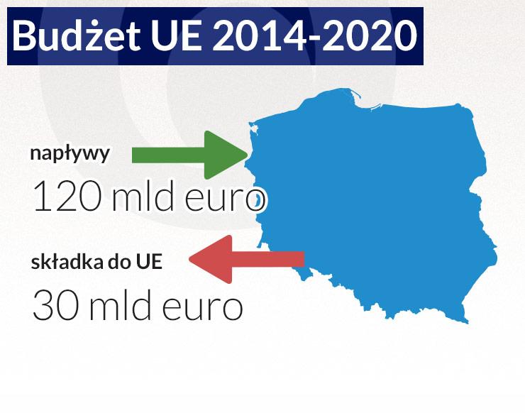 Z funduszy UE budujemy drogi, ale nie przedsiębiorczość