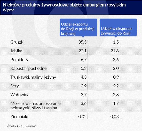 Niektóre-produkty-żywnościowe-objęte-embargiem-rosyjskim