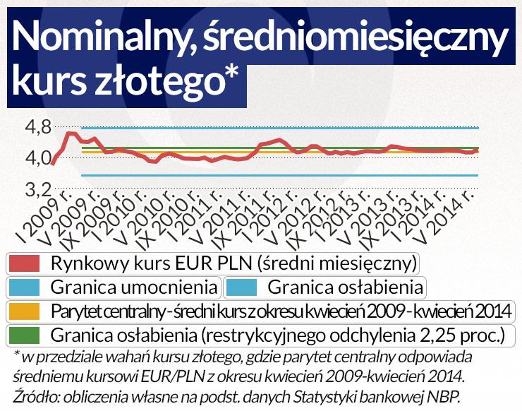 Złoty dobrze wypada w teście zbieżności z euro