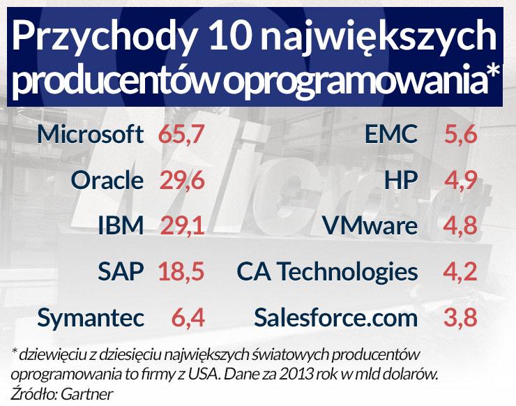 (infografika Dariusz Gąszczyk/CC by Robert Scoble)