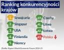 Polska wciąż nie awansuje w globalnym rankingu konkurencyjności