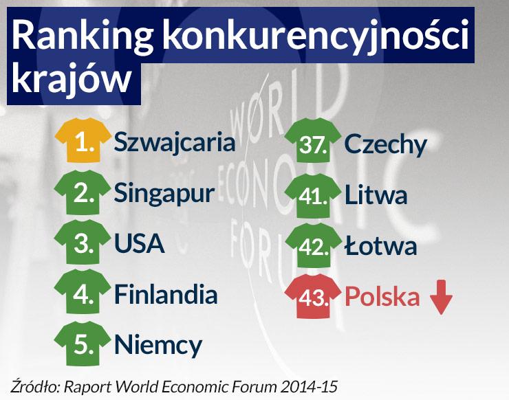 (infografika Dariusz Gąszczyk/CC BY-NC-SA World Economic Forum)