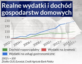 Polacy nie zjedzą tego czego Rosjanie nie kupią