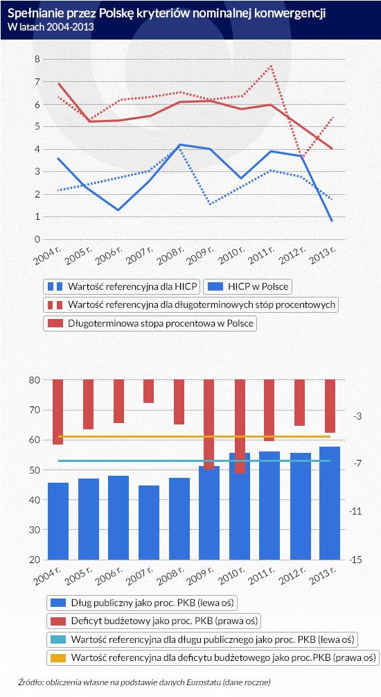 Spełnianie-przez-Polskę-kryteriów-nominalnej-konwergencji-