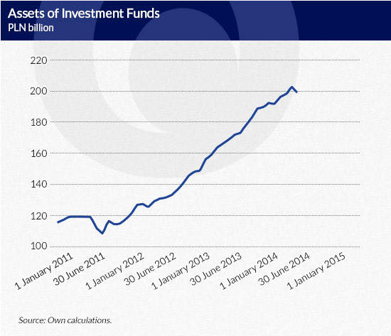 Assets-of-Investment-Funds