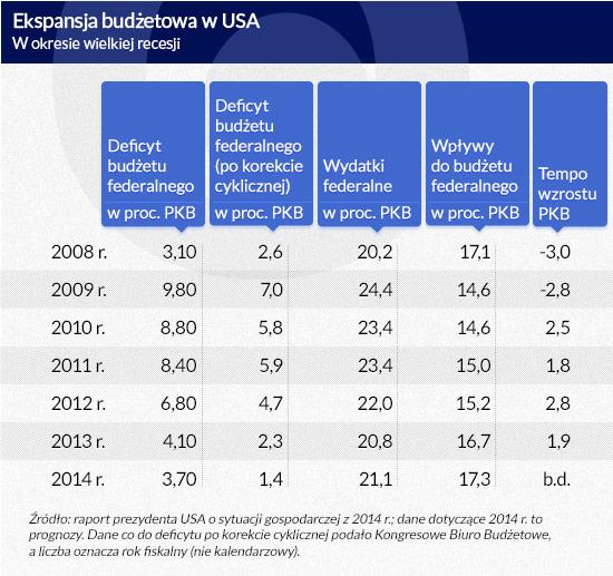 Ekspansja-budżetowa-w-USA