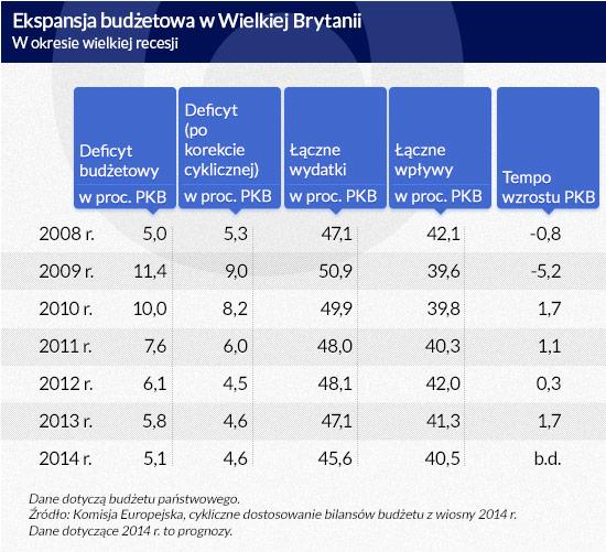 Ekspansja-budżetowa-w-Wielkiej-Brytanii