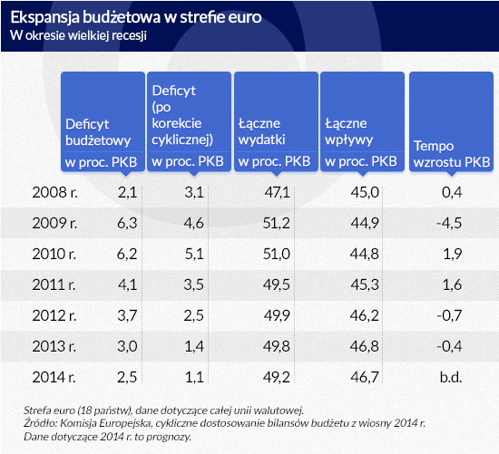 Ekspansja-budżetowa-w-strefie-euro