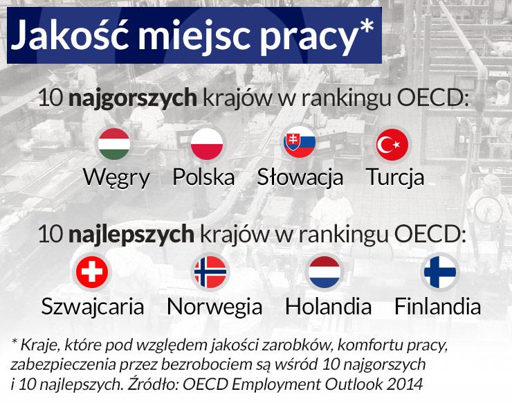 OECD: Jakość miejsc pracy w Polsce jest niska