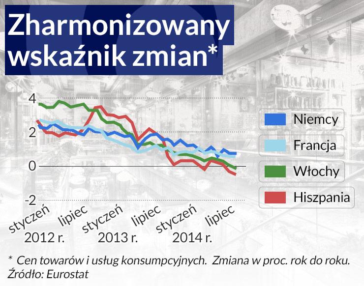 Taniejąca ropa może zatrzymać inflację