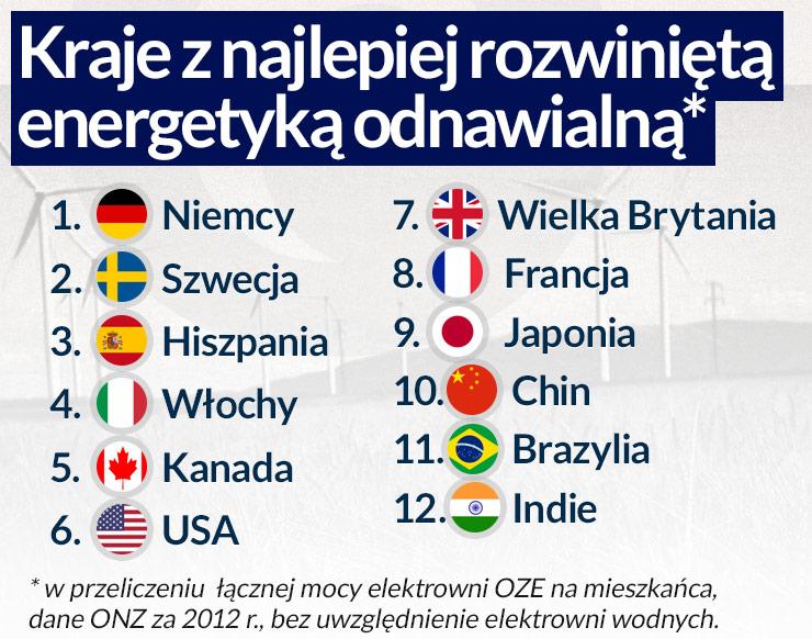 Polska jest nadal zbyt energochłonna