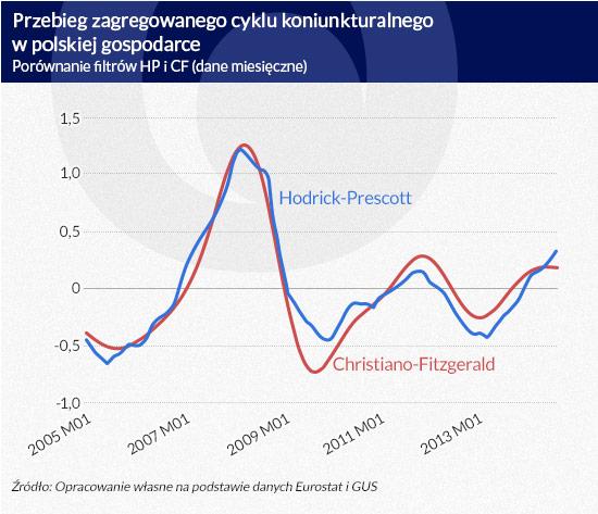 5 Przebieg-zagregowanego-cyklu-koniunkturalnego-dw-polskiej-gospodarce