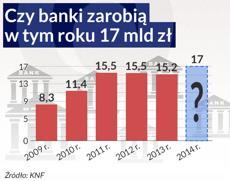 Banki mają większe zyski, ale dywidendy nie wzrosną