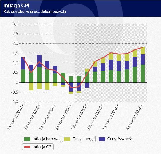 Inflacja-CPI