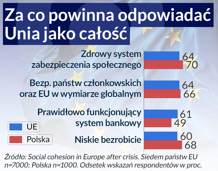 Unia po kryzysie będzie bardziej socjalna