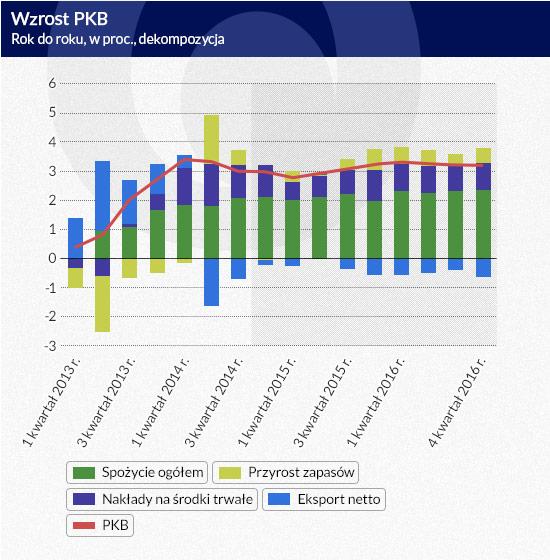 Wzrost-PKB-