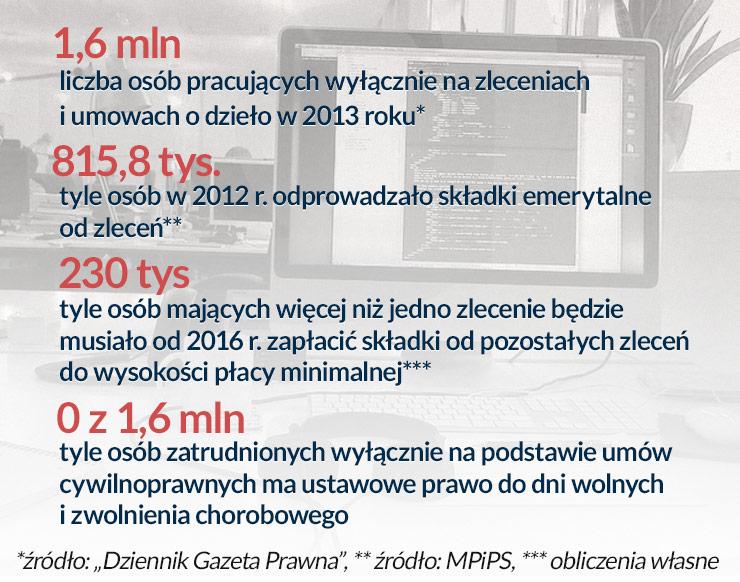(infografika Dariusz Gąszczyk/ CC BY-NC by John)