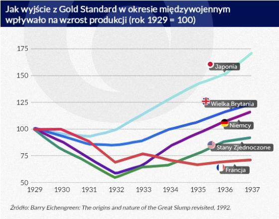 Euro powtarza błędy z lat 30. XX w.