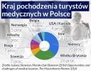 Polskie szpitale mogą zyskać na transgranicznym leczeniu