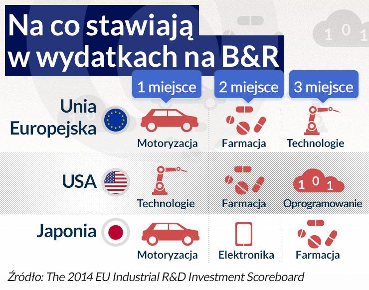 Niemieckie firmy rządzą w europejskich innowacjach