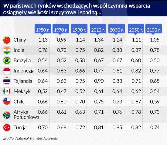 W-państwach-rynków-wschodzących-współczynniki-wsparcia-