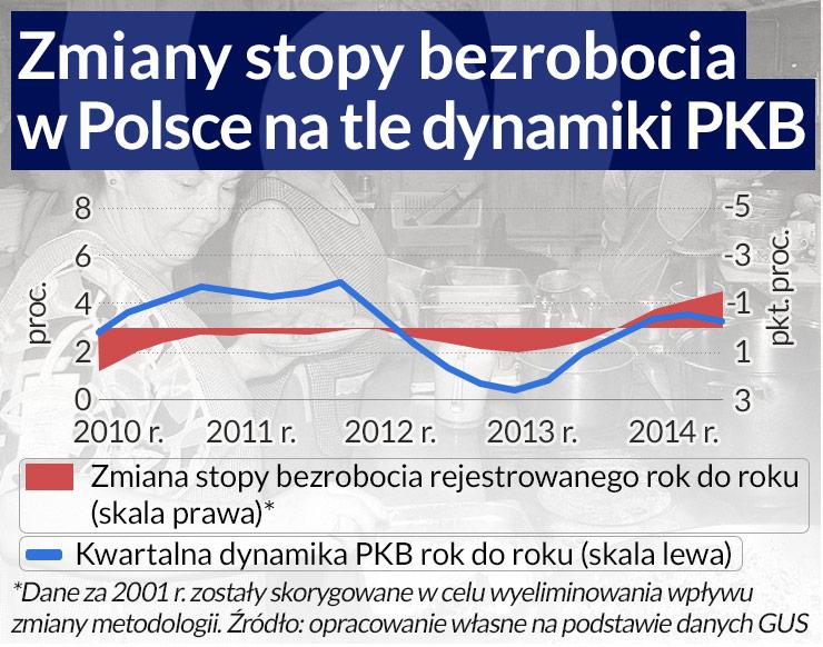 Polska gospodarka nie rozwija się już bez wzrostu zatrudnienia