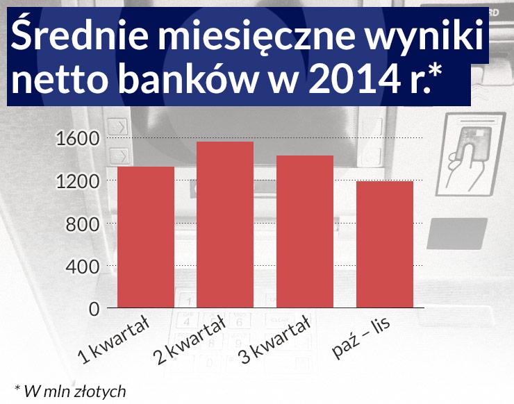 Zyski banków mocno spadną