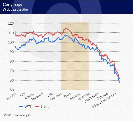 Ceny-ropy-