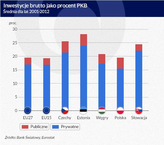 Inwestycje-brutto-jako-procent-PKB