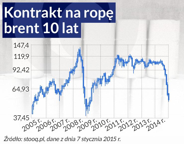 Zdumiewa nie spadek, ale poprzedni wzrost ceny ropy