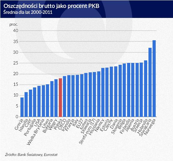 Oszczędności-brutto-jako-procent-PKB, a