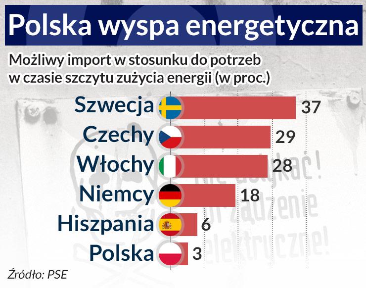 Energetyczny rynek dostawcy, a nie konsumenta
