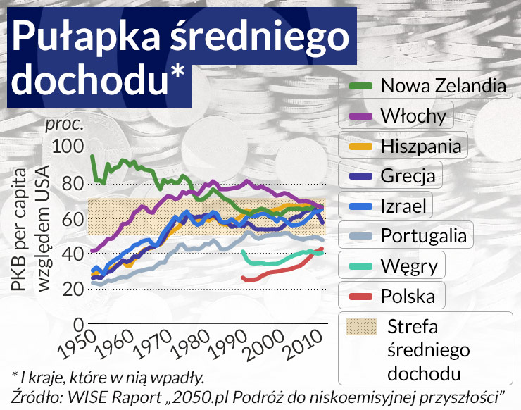 Polska na zakręcie rozwoju