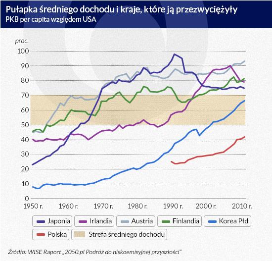Pułapka-średniego-dochodu-i-kraje-które-ją-przezwyciężyły
