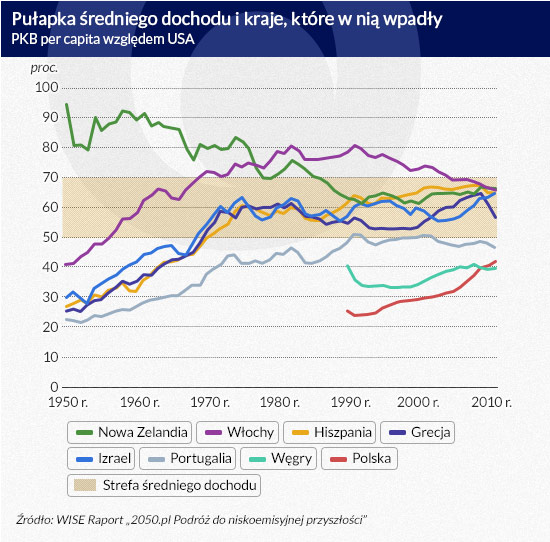 Pułapka-średniego-dochodu-i-kraje-które-w-nią-wpadły