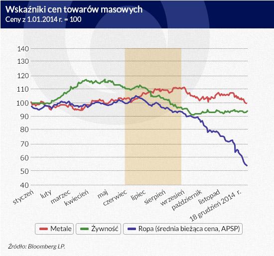 Wskaźniki-cen-towarów-masowych