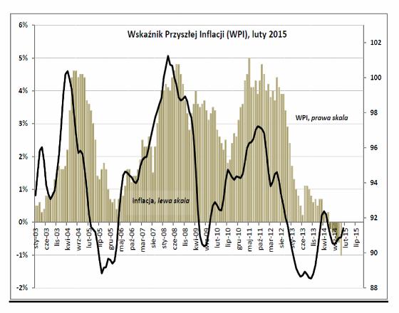 Deflacja nadal płynie z zagranicy