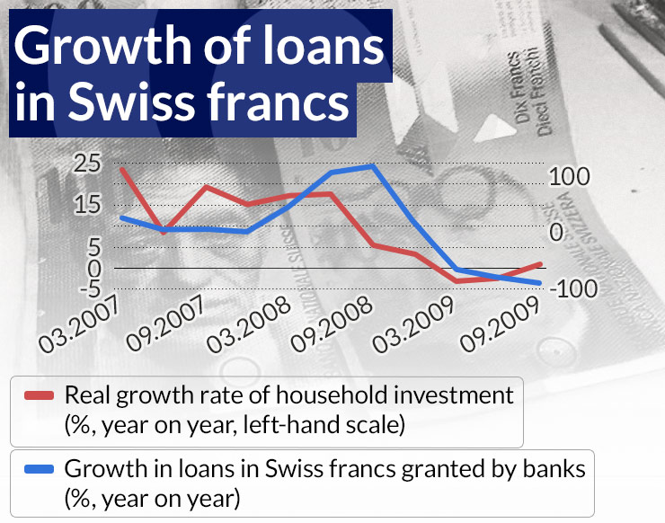 Counterfactual: A world without Swiss franc loans