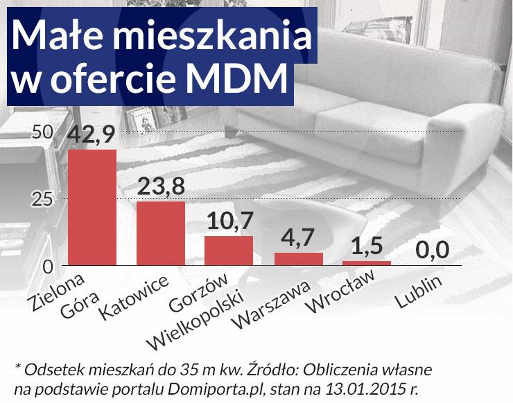 Program MDM wymaga radykalnych zmian