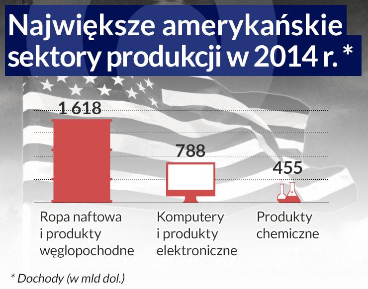 (infografika Dariusz Gąszczyk/CC by Mike Mozart)