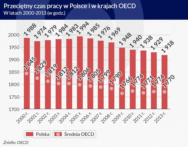 Polacy: pracoholicy Europy